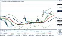 Fundamental Analysis | EURUSD / GBPUSD | 20 of April