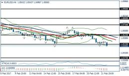 Fundamental Analysis | EURUSD / GBPUSD | 22 of February
