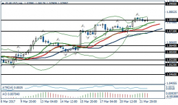 Fundamental Analysis | EURUSD / GBPUSD | 22 of March