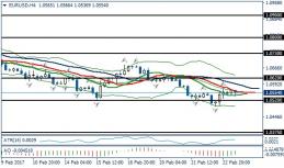 Fundamental Analysis | EURUSD / GBPUSD | 23 of February