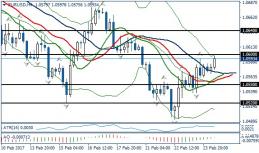 Fundamental Analysis | EURUSD / GBPUSD | 24 of February