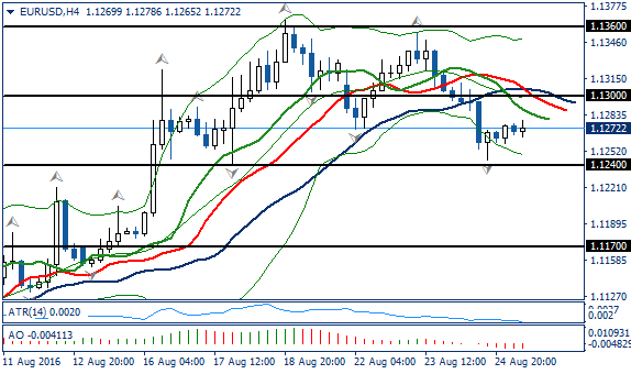 Fundamental Analysis | EURUSD / GBPUSD | 25 of August