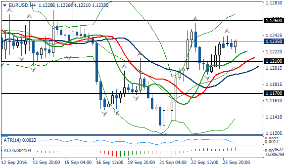 Fundamental Analysis | EURUSD / GBPUSD | 26 of September