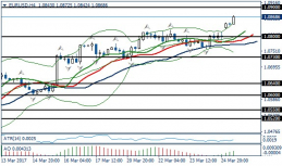 Fundamental Analysis | EURUSD / GBPUSD | 27 of February