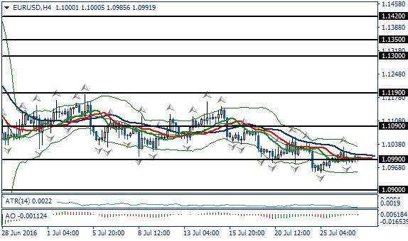Fundamental Analysis   EURUSD / GBPUSD   27 of July