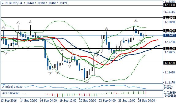Fundamental Analysis | EURUSD / GBPUSD | 27 of September