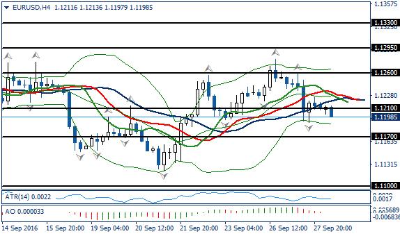 Fundamental Analysis | EURUSD / GBPUSD | 28 of September