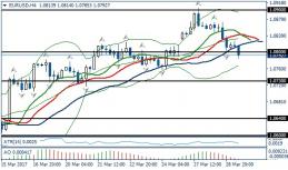 Fundamental Analysis | EURUSD / GBPUSD | 29 of March