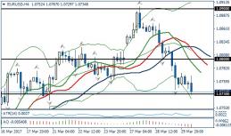 Fundamental Analysis | EURUSD / GBPUSD | 30 of March