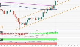 USD/CAD Price Analysis: Set-up remains in favour of bullish traders