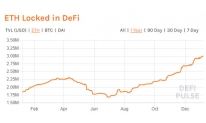 DEFI MARKETS WILL REACH $1 BILLION ONCE ETHEREUM PRICES RECOVER